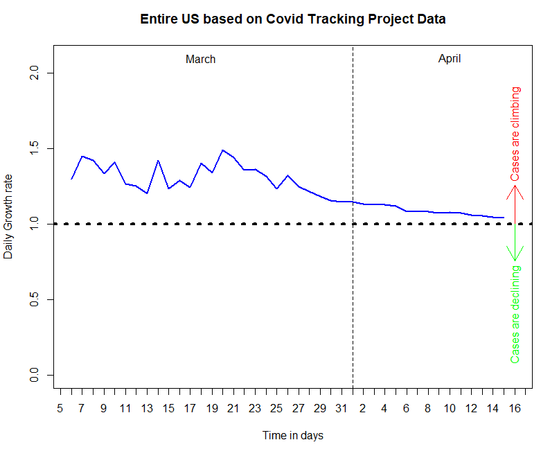 COVID Growth Rate graph