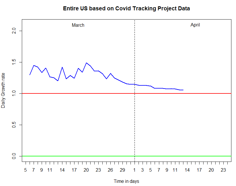 COVID Tracking Project graph (3/4-4/14)