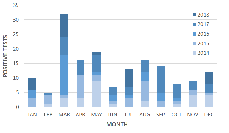 Graph of positive distemper tests by month and year